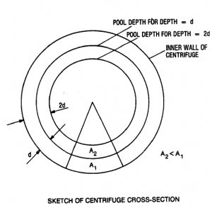 SKETCH OF CENTRIFUGE CROSS-SECTION