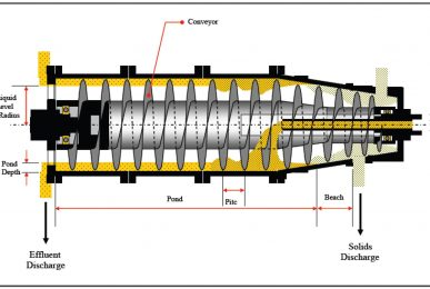 Cross section of the decanter centrifuge's conical bowl