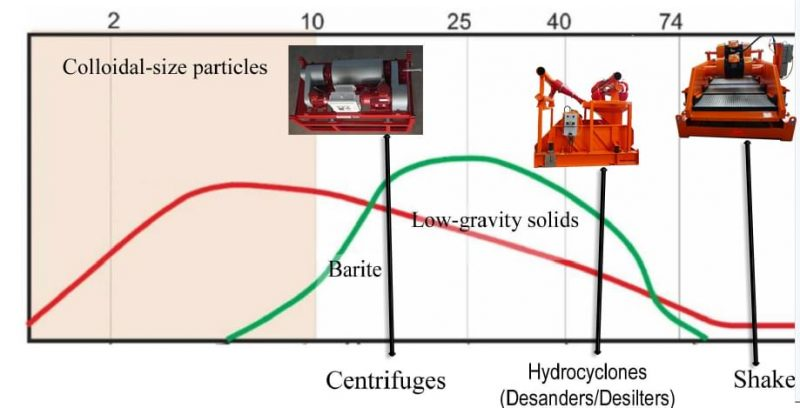 Distribution of particle sizes and the solids-control equipment capable of their extraction