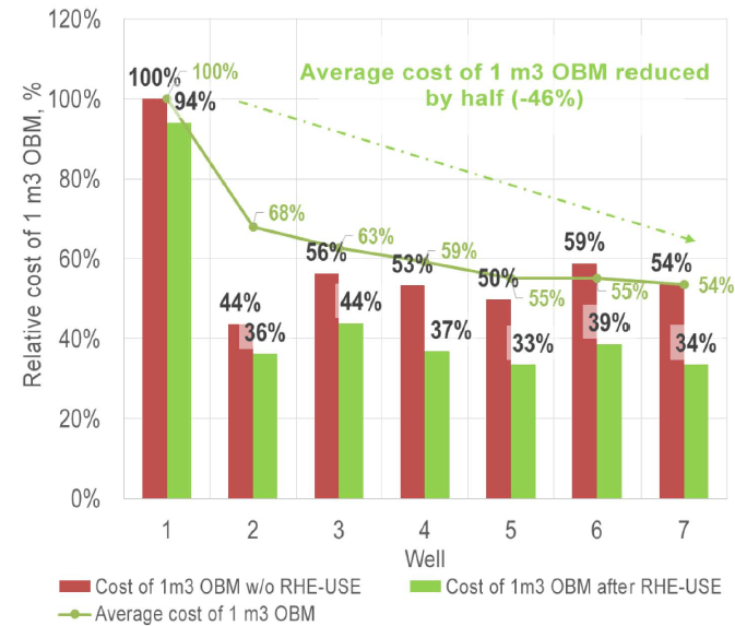 Economic evaluation of OBM use and recycling