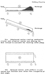 The effect of shale shaker motion