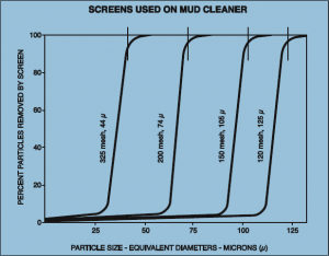 Particle Removal by Mud Cleaner Screens