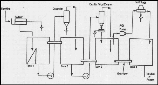 Flow Diagram for a Low to Unweighted Oil Mud