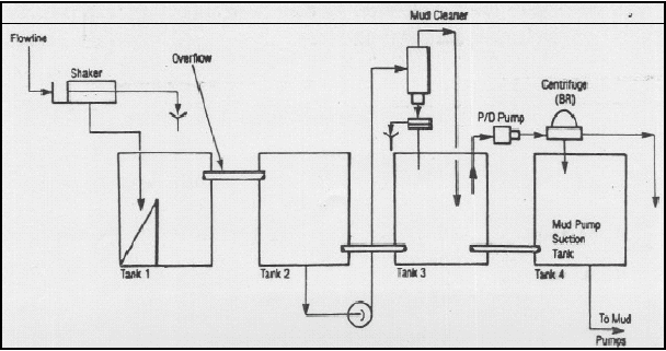 Flow Diagram for a Weighted Oil Mud