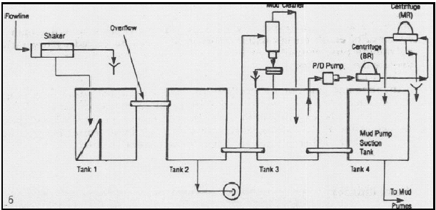 Flow Diagram for a Two-Stage Centrifuge for Medium to High Weight Oil Muds