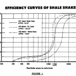 EFFICIENCY CURVES OF SHALE SHAKERS