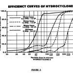 Particle sizes in microns HYDROCYCLONE A