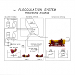 FLOCCULATION SYSTEM