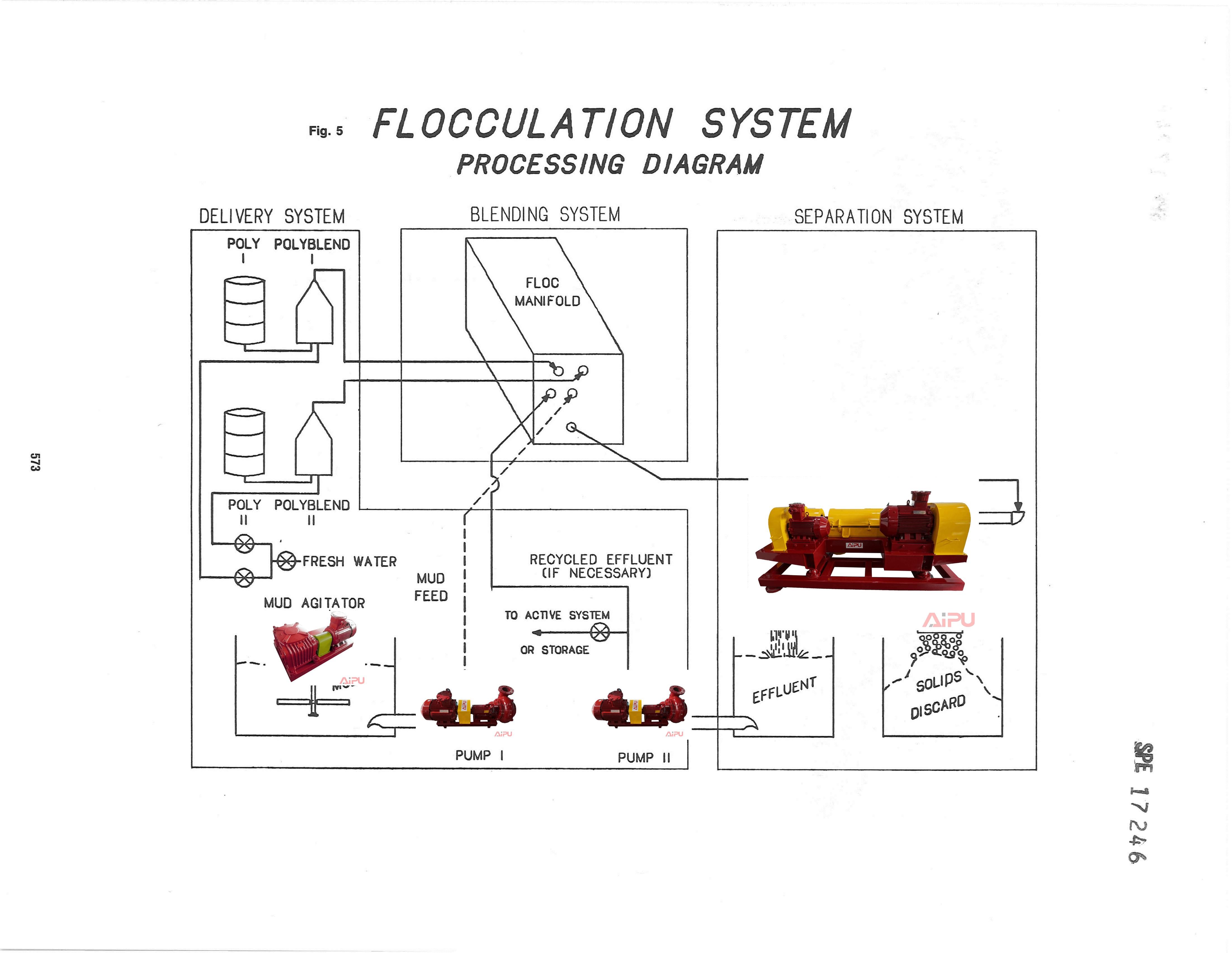 FLOCCULATION SYSTEM