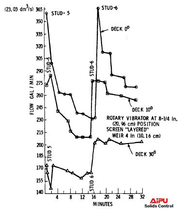 Effect of blinding on flow capacity.