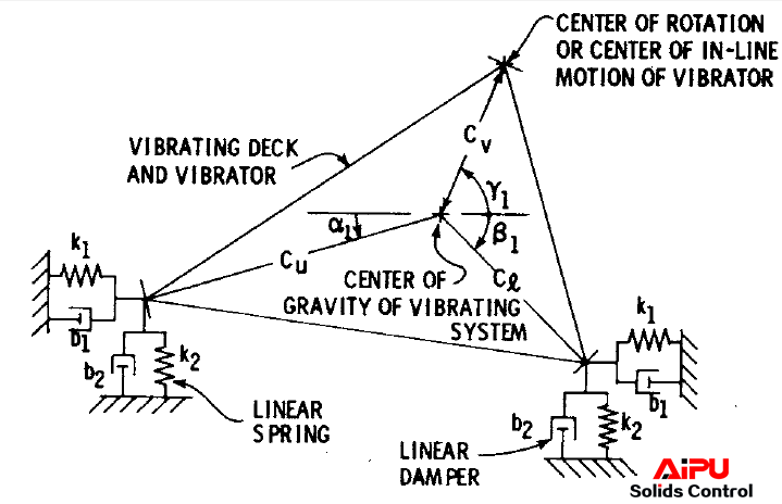 Schematic for dynamic model of vibrating deck and vibrator.