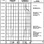 Figure 10 Continuous Log ofMud Properties