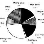 Figure 8 Activities in Mud Area (OBM)