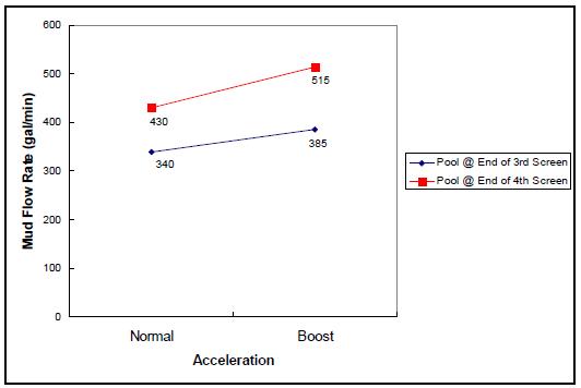 Mud Flow Rate vs. Acceleration
