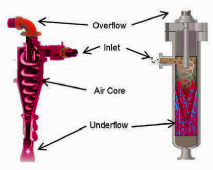 a closed-underflow flooded-core hydrocyclone