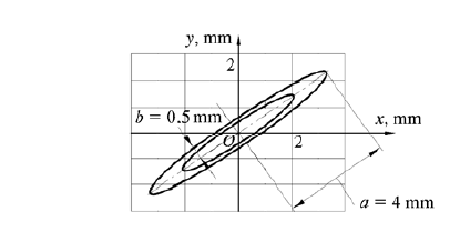 Synthesized vibration trajectory of shaker frame.