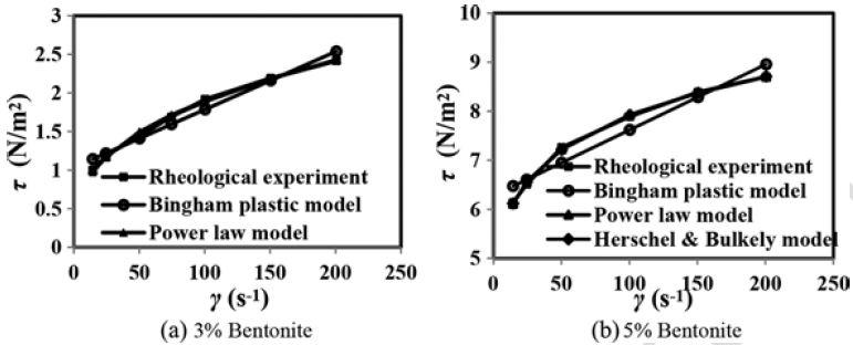 Rheological properties comparison with experiment and rheological model