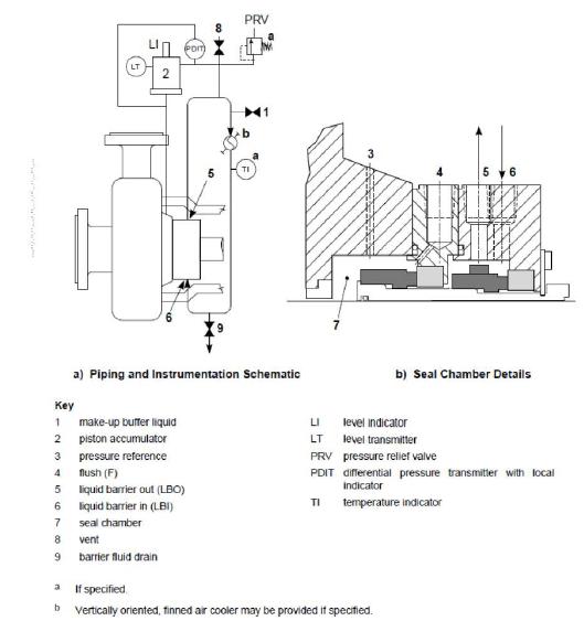 Standard Piping Plan 53 C