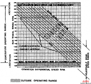centrifuge conveyor differential speed