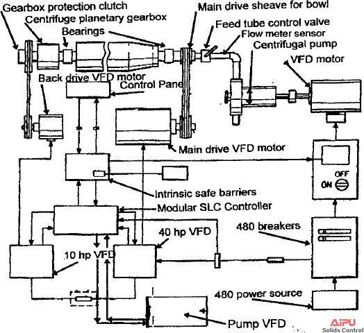 VFD centrifuge component shematic