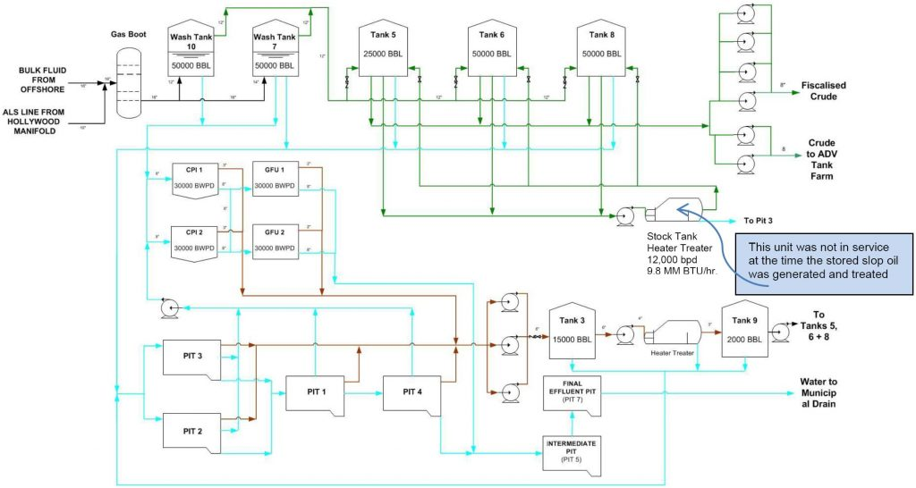 Process Flow Diagram of Crude Dehydration Facility