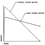 Fluid velocity distribution