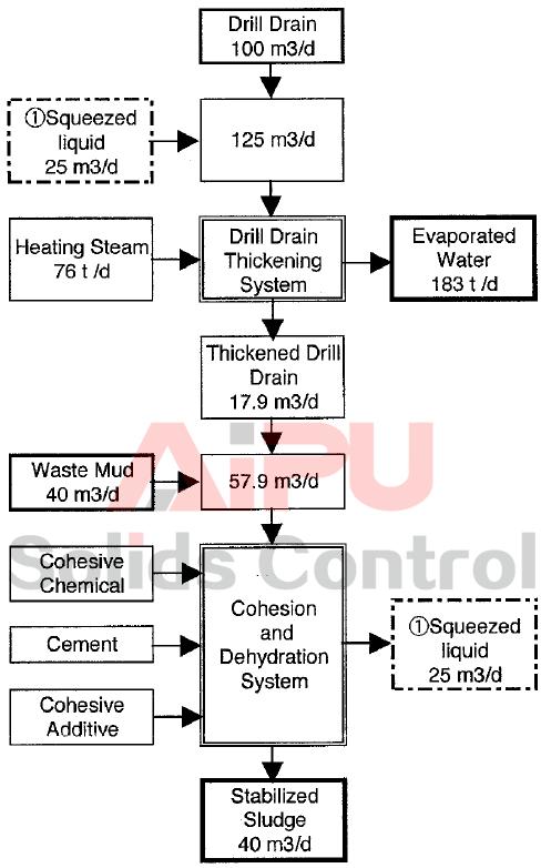 Mass-Balance of Waste Mud Treatment