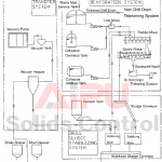 Flow Diagram of Mud treatment system