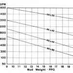 The effect of mud weight on screen cloth flow rate