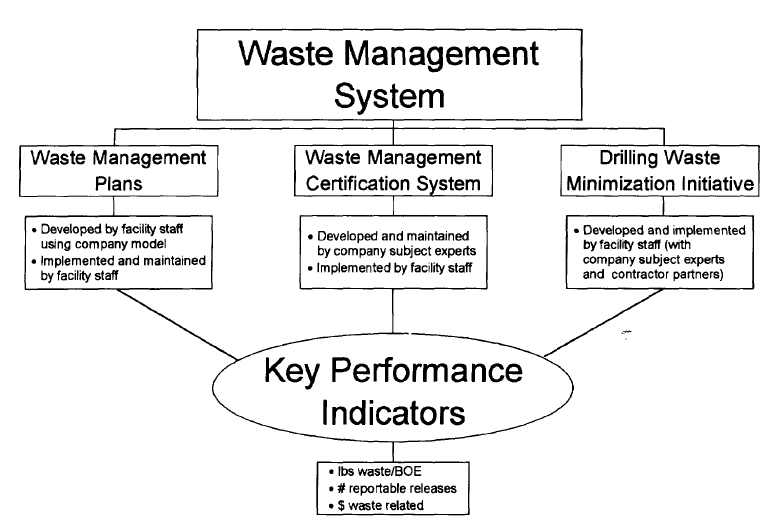 Components of Waste Management System