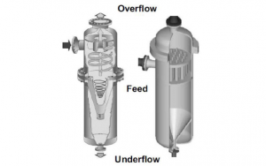 Vessel type (L) or Liner style desanders