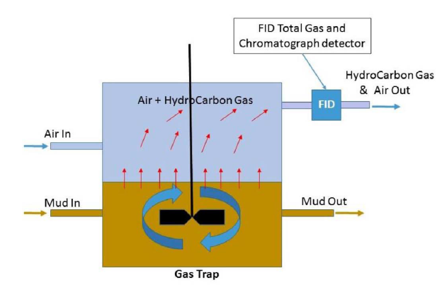 Schematic diagram of the hydrocarbon gas detector system