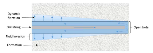 Illustration of the fluid invasion depth in the reservoir section. During circulation, there will be a steady flow of mud filtrate into the formation (dynamic filtration).