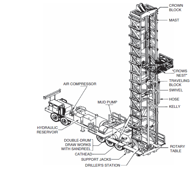 Typical Self-propelled Double Drilling Rig Schematic Layout