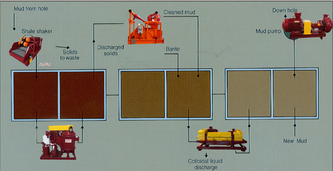 Arrangement of solids Control Equipment